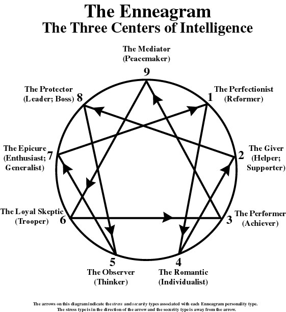 Types Personalities Beyond: The Holy Trinity And The Law Of Three #9 (The Enneagram